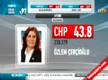 Yerel Seçim Sonuçları 2014 - Aydın'da CHP'nin Adayı Özlem Çerçioğlu Kazandı