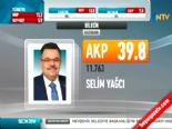 Yerel Seçim Sonuçları 2014 - Bilecik'te Ak Parti'nin Adayı Selim Yağcı Kazandı