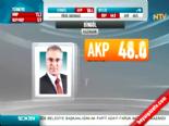 Yerel Seçim Sonuçları 2014 - Bingöl'de AKP'nin Adayı Yücel Barakazi Kazandı