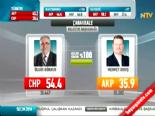 Yerel Seçim Sonuçları 2014 - Çanakkale'de CHP'nin Adayı Ülgür Gökhan Kazandı