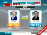 Yerel Seçim Sonuçları 2014 - Çankırı'da Ak Parti'nin Adayı İrfan Dinç Kazandı