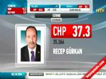 Yerel Seçim Sonuçları 2014 - Edirne'de CHP'nin Adayı Recep Gürkan Kazandı