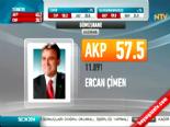 Yerel Seçim Sonuçları 2014 - Gümüşhane'de Ak Parti'nin Adayı Ercan Çimen Kazandı
