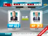 Yerel Seçim Sonuçları 2014 - Isparta'da MHP'nin Adayı Yusuf Ziya Günaydın Kazandı