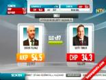 Yerel Seçim Sonuçları 2014 - Ordu'da AK Parti'nin Adayı Enver Yılmaz Kazandı