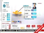 Yerel Seçim Sonuçları 2014 - Samsun'da AK Parti'nin Adayı Yusuf Ziya Yılmaz Kazandı