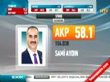 Yerel Seçim Sonuçları 2014 - Sivas'ta AK Parti'nin Adayı Sami Aydın Kazandı