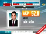 Yerel Seçim Sonuçları 2014 - Tokat'ta AK Parti'nin Adayı Eyüp Eroğlu Kazandı