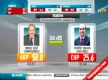 Yerel Seçim Sonuçları 2014 - Trabzon'da AK Parti'nin Adayı Orhan Fevzi Gümrükçüoğlu Kazandı