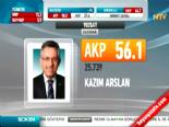 Yerel Seçim Sonuçları 2014 - Yozgat'ta Ak Parti'nin Adayı Kazım Arslan Kazandı