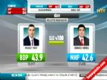 Yerel Seçim Sonuçları 2014 - Iğdır'da BDP'nin Adayı Murat Yikit Kazandı