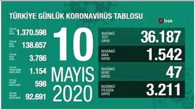 Türkiye'de son 24 saatte 47 kişi hayatını kaybetti, bin 542 kişiye Covid-19 tanısı kondu, toplam vaka sayısı 138 bin 657, can kaybı 3 bin 786 oldu