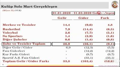 Galatasaray'ın borcu 1 milyar 656 milyon TL -1-
