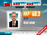 Yerel Seçim Sonuçları 2014 - Rize'de Ak Parti'nin Adayı Reşat Kasap Kazandı
