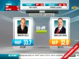 Yerel Seçim Sonuçları 2014 - Adana'da MHP'nin Adayı Hüseyin Sözlü Kazandı