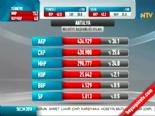 Yerel Seçim Sonuçları 2014 - Antalya'da AK Parti'nin Adayı Menderes Türel Kazandı