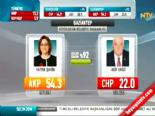 fatma sahin - Yerel Seçim Sonuçları 2014 - Gaziantep'de Ak Parti'nin Adayı Fatma Şahin Kazandı