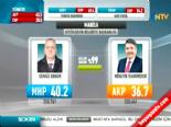 Yerel Seçim Sonuçları 2014 - Manisa'da MHP'nin Adayı Cengiz Ergün Kazandı