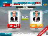 Yerel Seçim Sonuçları 2014 - Tekirdağ'da CHP'nin Adayı Kadir Albayrak Kazandı