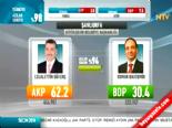Yerel Seçim Sonuçları 2014 - Şanlıurfa'da AK Parti'nin Adayı Celalettin Güvenç Kazandı
